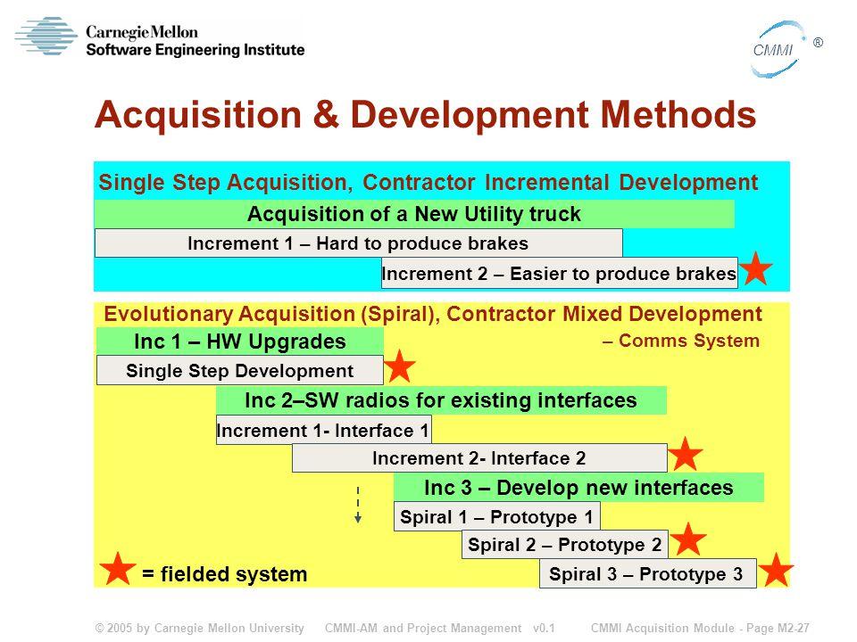 © 2005 by Carnegie Mellon University CMMI Acquisition Module - Page M2-27 CMMI ® CMMI-AM and Project Management v0.1 Acquisition & Development Methods