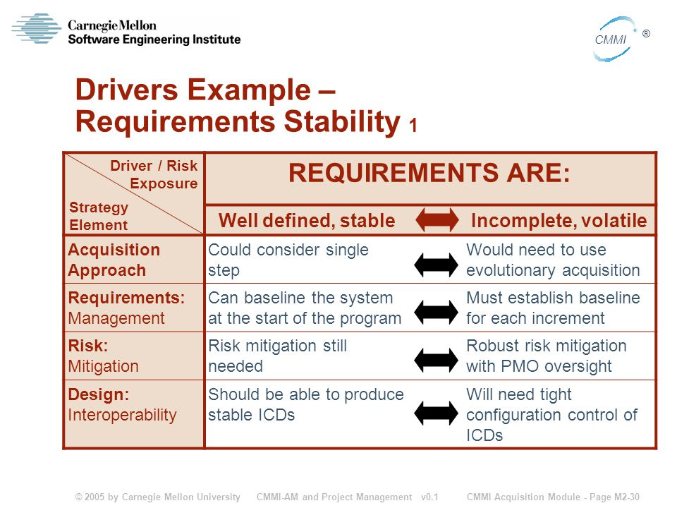 © 2005 by Carnegie Mellon University CMMI Acquisition Module - Page M2-30 CMMI ® CMMI-AM and Project Management v0.1 Drivers Example – Requirements St