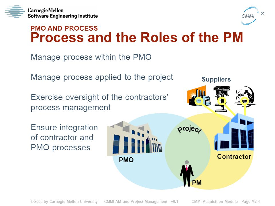 © 2005 by Carnegie Mellon University CMMI Acquisition Module - Page M2-4 CMMI ® CMMI-AM and Project Management v0.1 Process and the Roles of the PM Ma