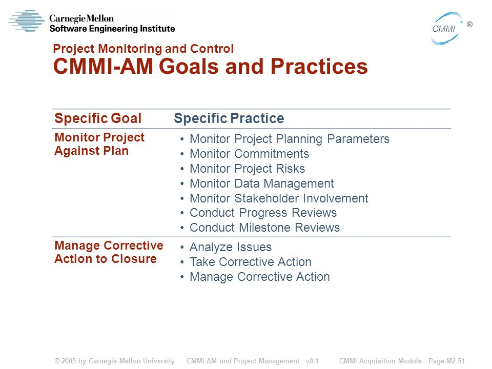 © 2005 by Carnegie Mellon University CMMI Acquisition Module - Page M2-51 CMMI ® CMMI-AM and Project Management v0.1 Project Monitoring and Control CM