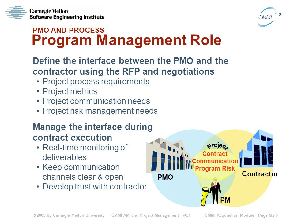 © 2005 by Carnegie Mellon University CMMI Acquisition Module - Page M2-6 CMMI ® CMMI-AM and Project Management v0.1 Program Management Role Define the