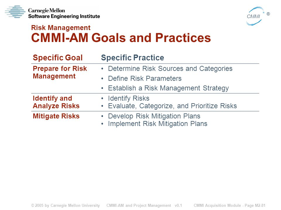 © 2005 by Carnegie Mellon University CMMI Acquisition Module - Page M2-81 CMMI ® CMMI-AM and Project Management v0.1 Risk Management CMMI-AM Goals and