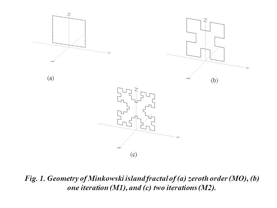 Fig. 1. Geometry of Minkowski island fractal of (a) zeroth order (MO), (b) one iteration (M1), and (c) two iterations (M2). (a) (b) (c)
