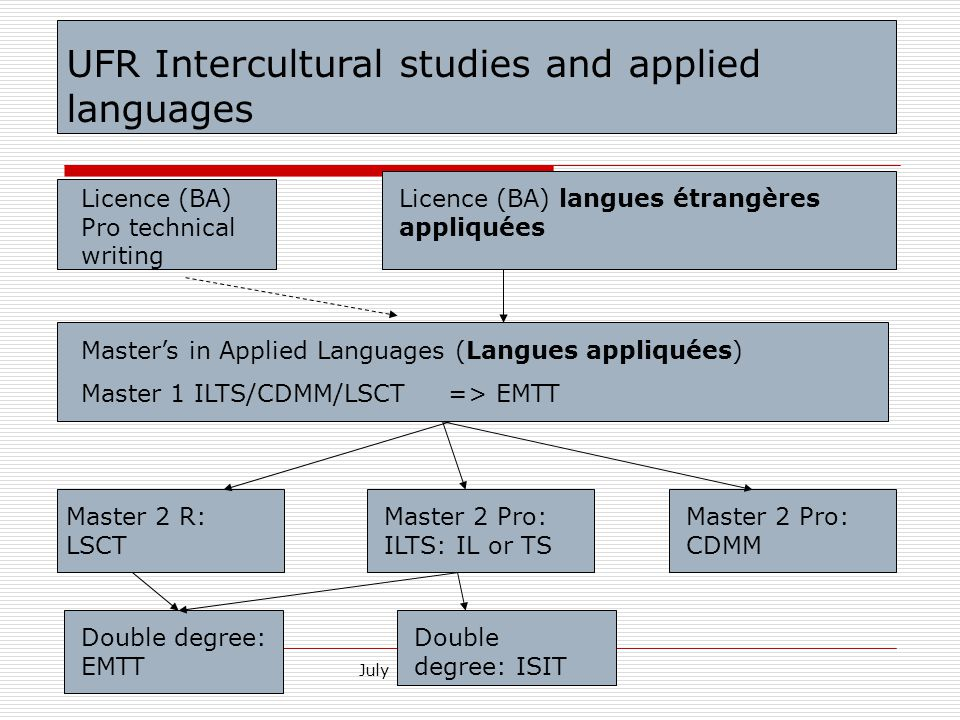 July 1 - Jornades de Docencia UFR Intercultural studies and applied languages Licence (BA) Pro technical writing Licence (BA) langues étrangères appliquées Master's in Applied Languages (Langues appliquées) Master 1 ILTS/CDMM/LSCT => EMTT Master 2 R: LSCT Master 2 Pro: ILTS: IL or TS Master 2 Pro: CDMM Double degree: EMTT Double degree: ISIT
