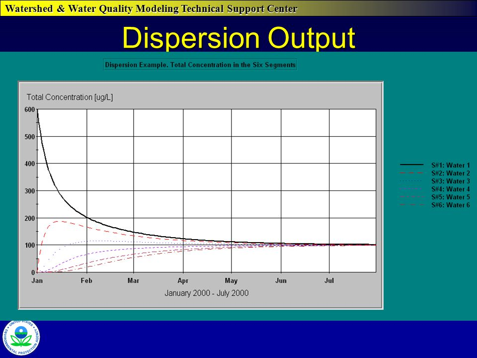 Watershed & Water Quality Modeling Technical Support Center Dispersion Output