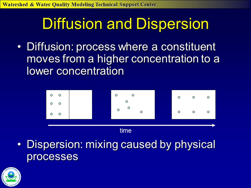 Diffusion and Dispersion Diffusion: process where a constituent moves from a higher concentration to a lower concentrationDiffusion: process where a constituent moves from a higher concentration to a lower concentration Dispersion: mixing caused by physical processesDispersion: mixing caused by physical processes time