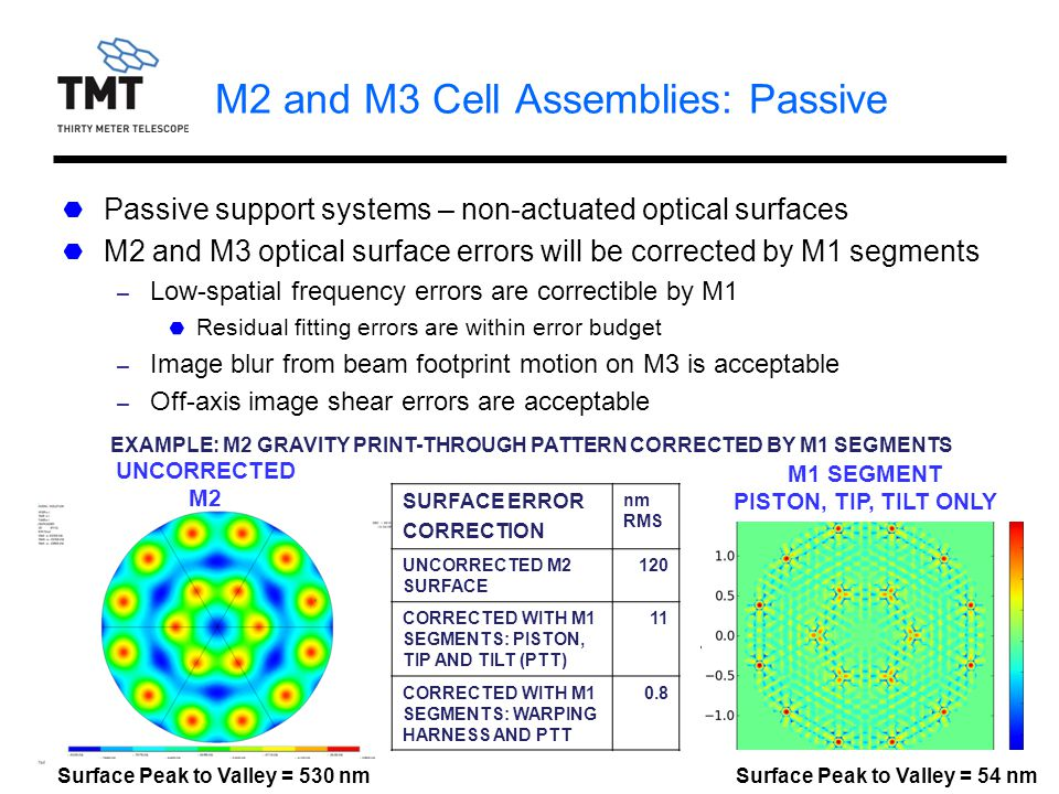 TMT.OPT.PRE.11.046.DRF014 M2 and M3 Cell Assemblies: Passive Passive support systems – non-actuated optical surfaces M2 and M3 optical surface errors will be corrected by M1 segments – Low-spatial frequency errors are correctible by M1 Residual fitting errors are within error budget – Image blur from beam footprint motion on M3 is acceptable – Off-axis image shear errors are acceptable SURFACE ERROR CORRECTION nm RMS UNCORRECTED M2 SURFACE 120 CORRECTED WITH M1 SEGMENTS: PISTON, TIP AND TILT (PTT) 11 CORRECTED WITH M1 SEGMENTS: WARPING HARNESS AND PTT 0.8 EXAMPLE: M2 GRAVITY PRINT-THROUGH PATTERN CORRECTED BY M1 SEGMENTS UNCORRECTED M2 M1 SEGMENT PISTON, TIP, TILT ONLY Surface Peak to Valley = 530 nmSurface Peak to Valley = 54 nm
