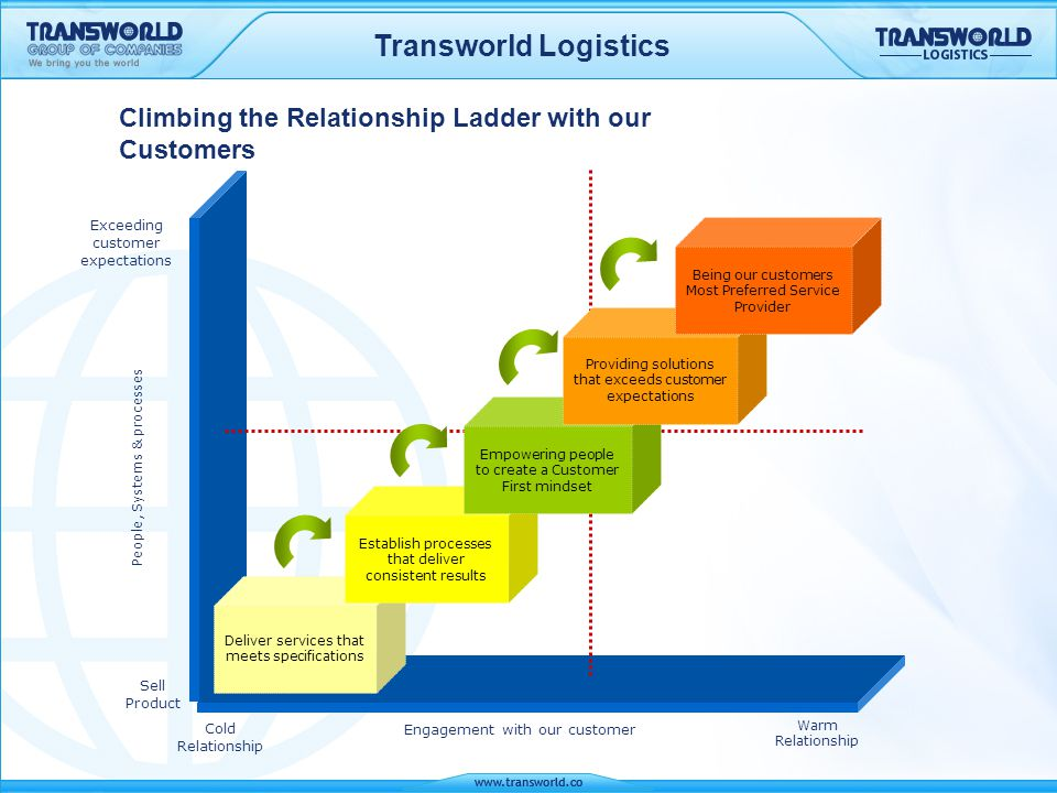 Transworld Logistics Engagement with our customer Cold Relationship Warm Relationship People, Systems & processes Sell Product Deliver services that m