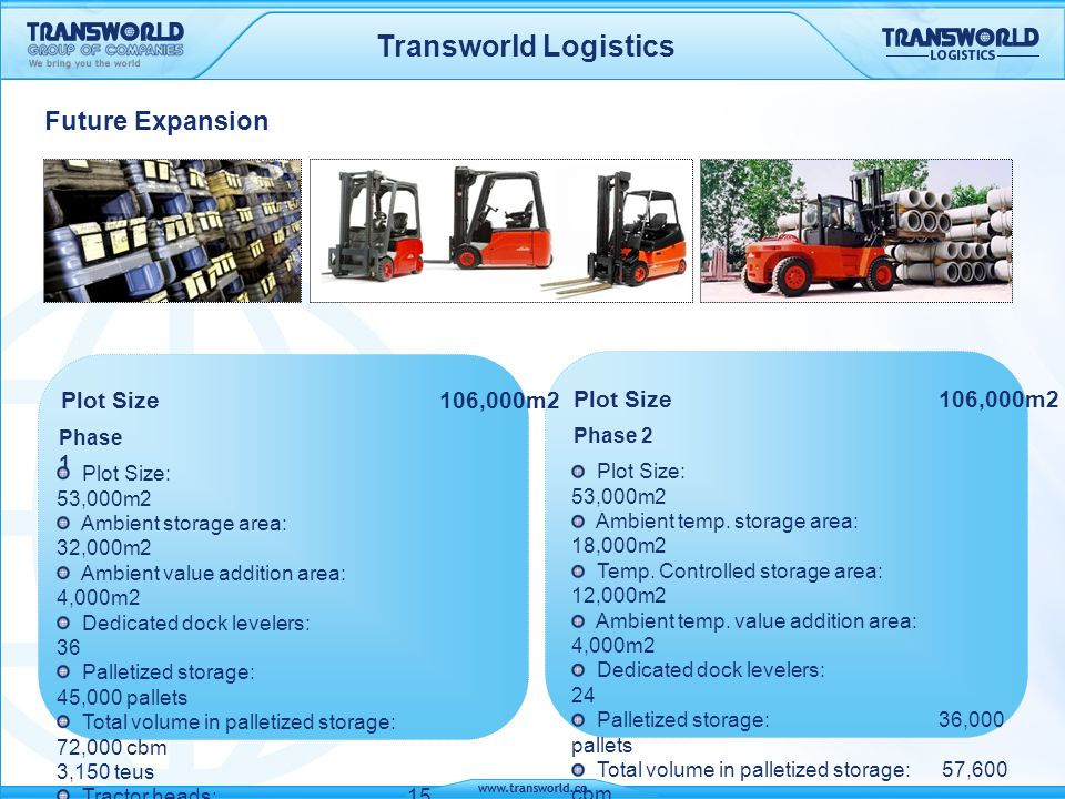 Transworld Logistics Plot Size 106,000m2 Phase 1 Plot Size 106,000m2 Phase 2 Plot Size: 53,000m2 Ambient temp. storage area: 18,000m2 Temp. Controlled