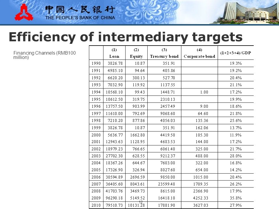 12 Efficiency of intermediary targets Financing Channels (RMB100 million)
