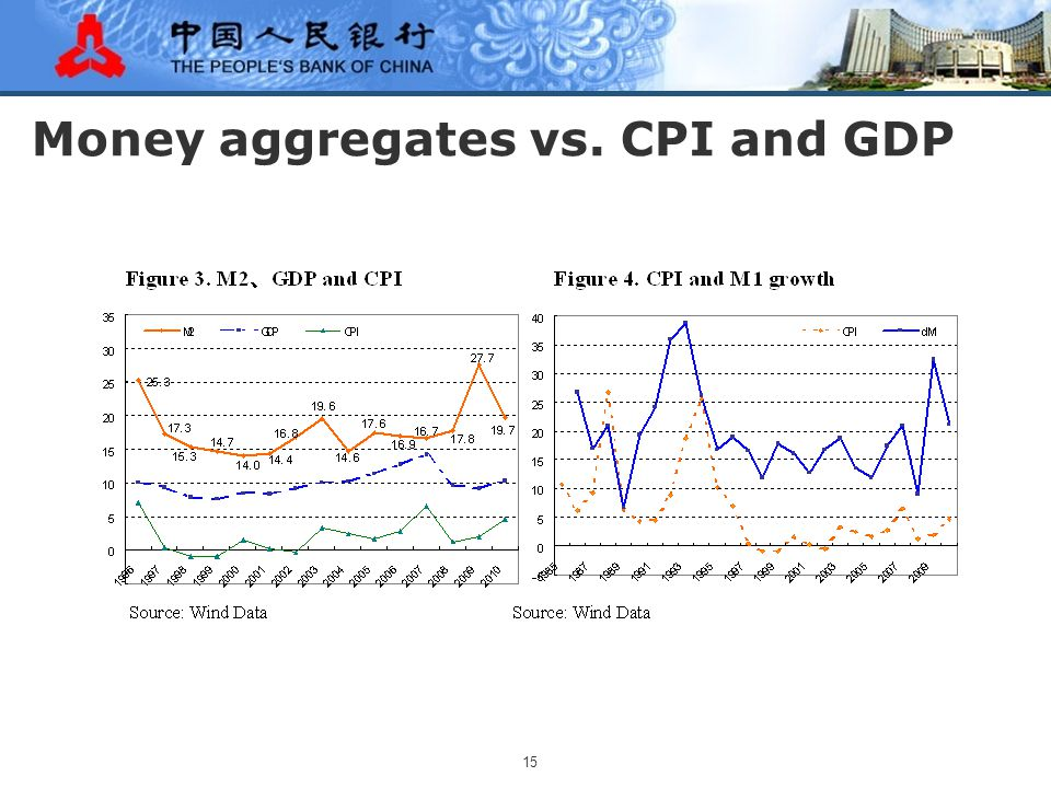 15 Money aggregates vs. CPI and GDP