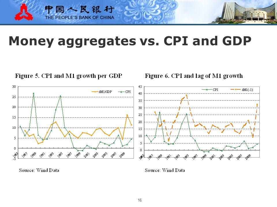 16 Money aggregates vs. CPI and GDP