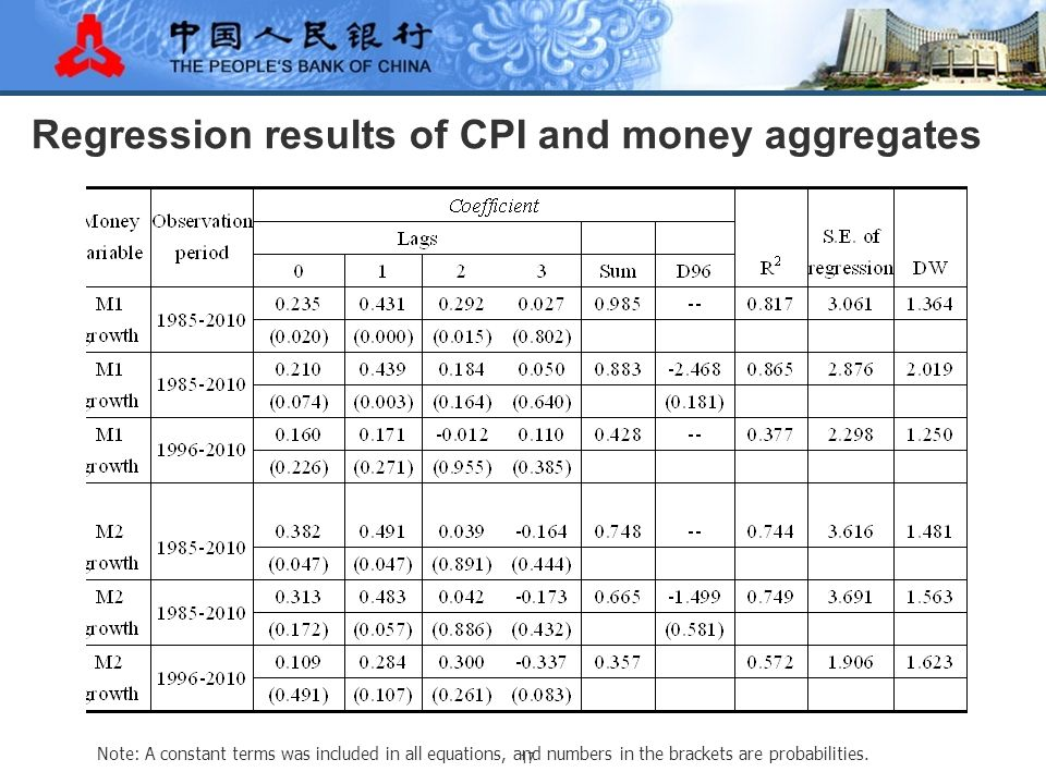 17 Regression results of CPI and money aggregates Note: A constant terms was included in all equations, and numbers in the brackets are probabilities.