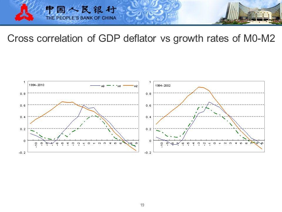19 Cross correlation of GDP deflator vs growth rates of M0-M2