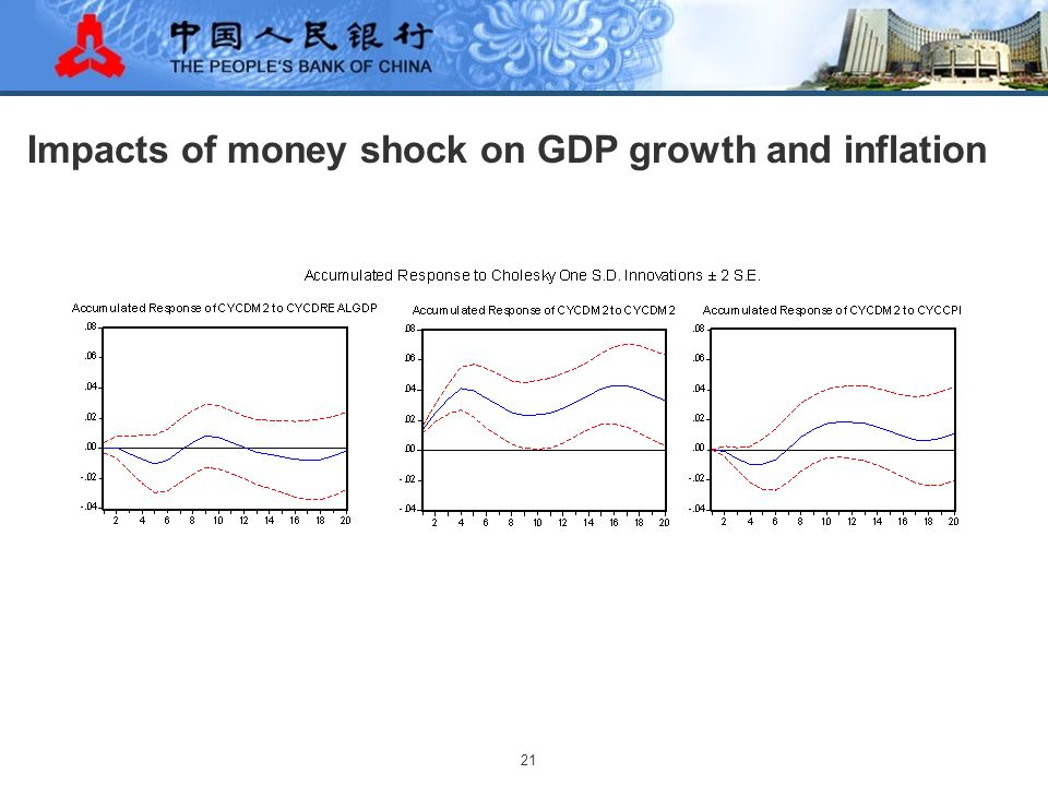 21 Impacts of money shock on GDP growth and inflation