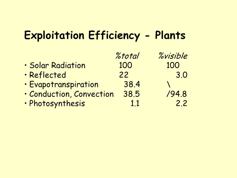 Exploitation Efficiency - Plants %total %visible Solar Radiation 100 100 Reflected 22 3.0 Evapotranspiration 38.4 \ Conduction, Convection 38.5 /94.8 Photosynthesis 1.1 2.2