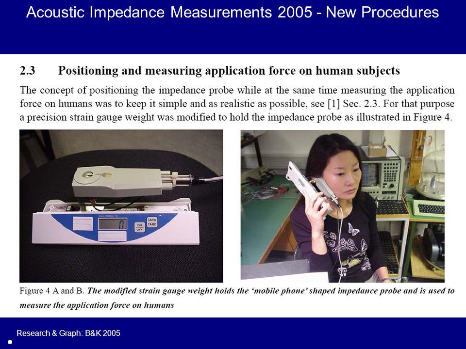 Research & Graph: B&K 2005 Acoustic Impedance Measurements 2005 - New Procedures