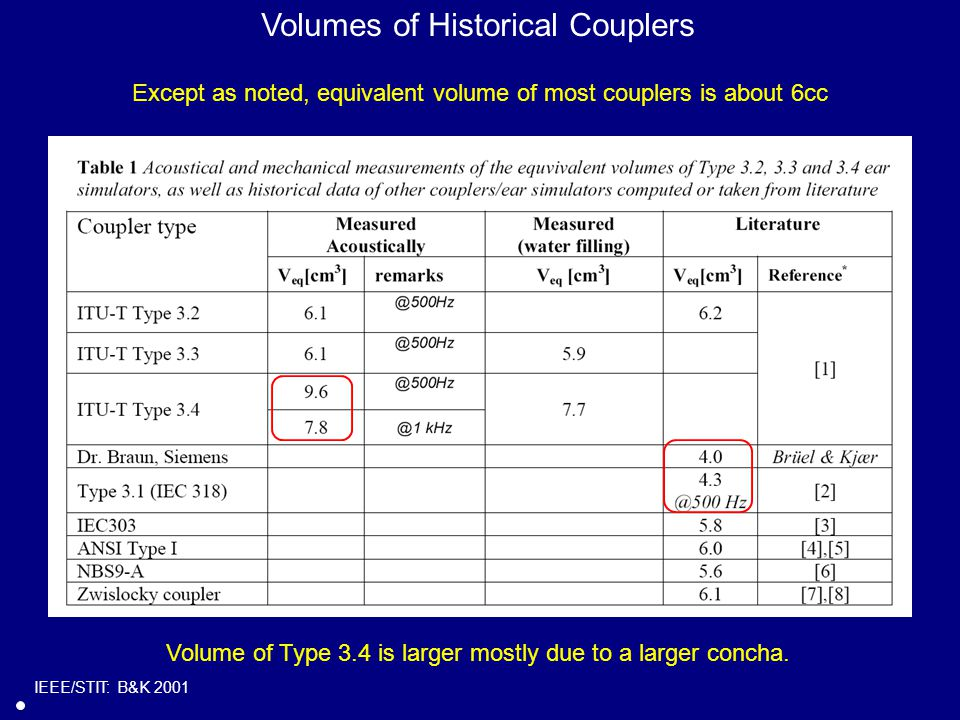 IEEE/STIT: B&K 2001 Volumes of Historical Couplers Except as noted, equivalent volume of most couplers is about 6cc Volume of Type 3.4 is larger mostly due to a larger concha.