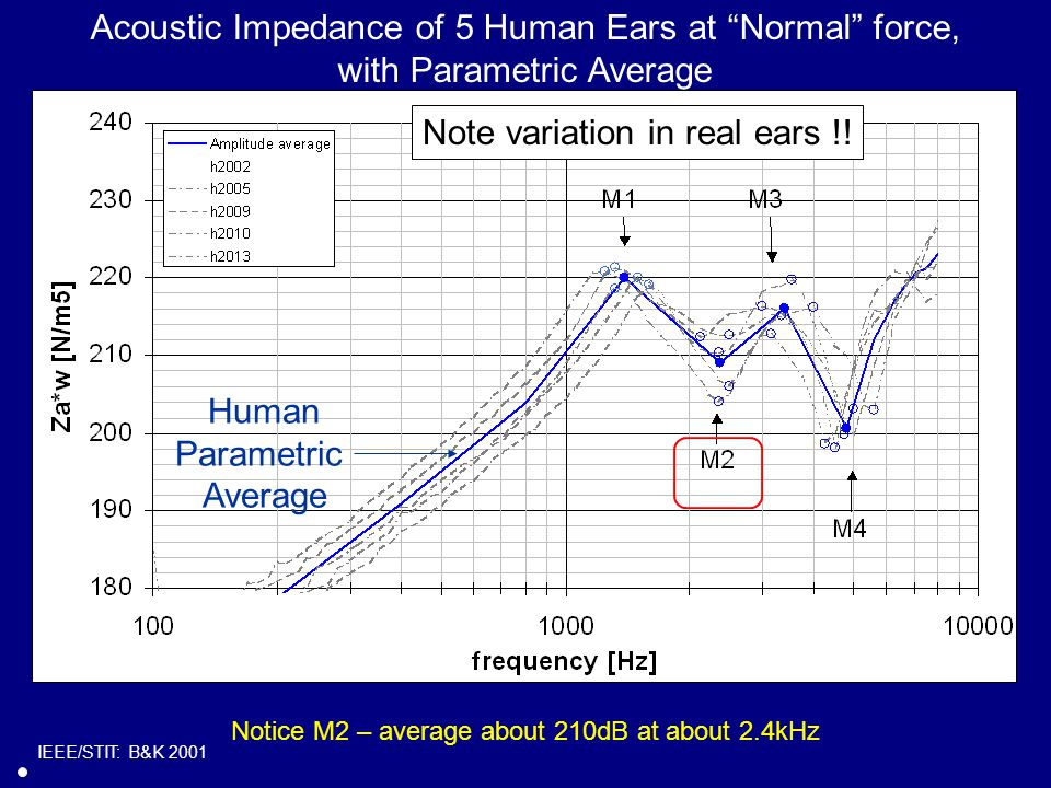 Acoustic Impedance of 5 Human Ears at Normal force, with Parametric Average Human Parametric Average IEEE/STIT: B&K 2001 Note variation in real ears !.