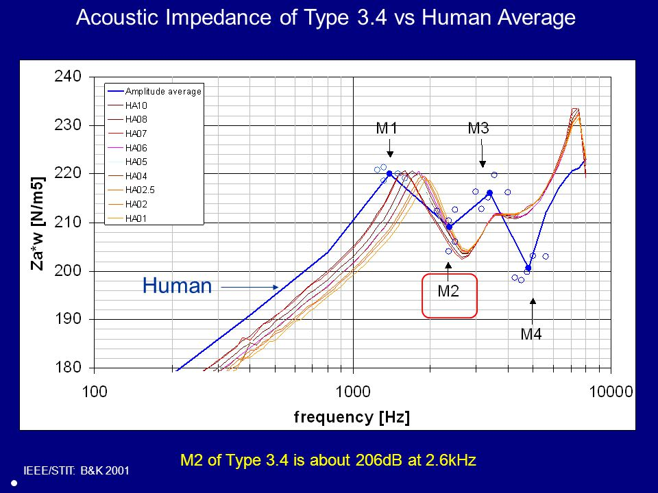 Acoustic Impedance of Type 3.4 vs Human Average Human IEEE/STIT: B&K 2001 M2 of Type 3.4 is about 206dB at 2.6kHz