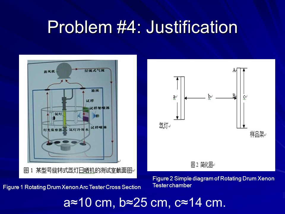Problem #4: Justification Figure 1 Rotating Drum Xenon Arc Tester Cross Section Figure 2 Simple diagram of Rotating Drum Xenon Tester chamber a≈10 cm, b≈25 cm, c≈14 cm.