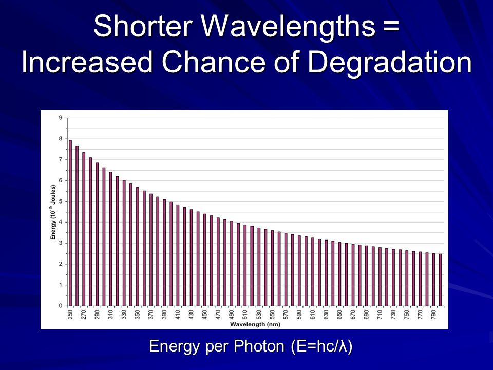 Shorter Wavelengths = Increased Chance of Degradation Energy per Photon (E=hc/λ)
