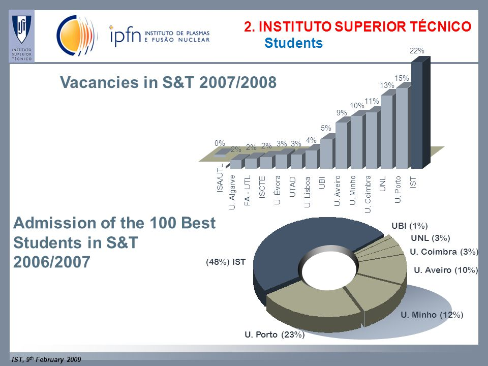 IST, 9 th February 2009 Admission of the 100 Best Students in S&T 2006/2007 Vacancies in S&T 2007/2008 (48%) IST UNL (3%) U.