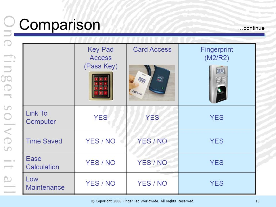 © Copyright 2008 FingerTec Worldwide. All Rights Reserved.10 Key Pad Access (Pass Key) Card AccessFingerprint (M2/R2) Link To Computer YES Time SavedY