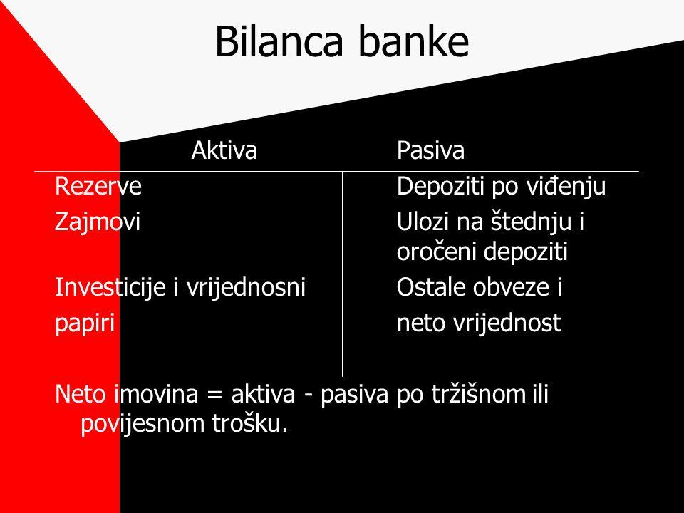 Bilanca banke AktivaPasiva RezerveDepoziti po viđenju ZajmoviUlozi na štednju i oročeni depoziti Investicije i vrijednosniOstale obveze i papirineto vrijednost Neto imovina = aktiva - pasiva po tržišnom ili povijesnom trošku.