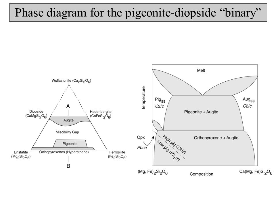 Pigeonite and augite solid solutions Hypersthene transforms to the pigeonite (C2/c) structure at high temperatures.