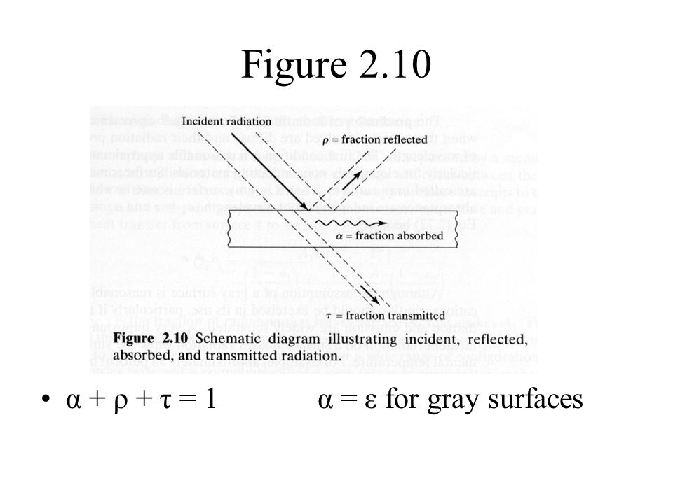 Figure 2.10 α + ρ + τ = 1 α = ε for gray surfaces