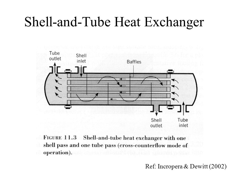 Shell-and-Tube Heat Exchanger Ref: Incropera & Dewitt (2002)
