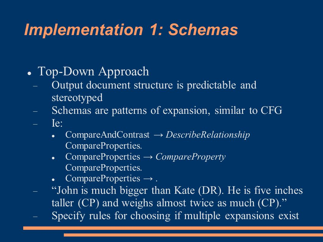 Implementation 1: Schemas Top-Down Approach  Output document structure is predictable and stereotyped  Schemas are patterns of expansion, similar to CFG  Ie: CompareAndContrast → DescribeRelationship CompareProperties.