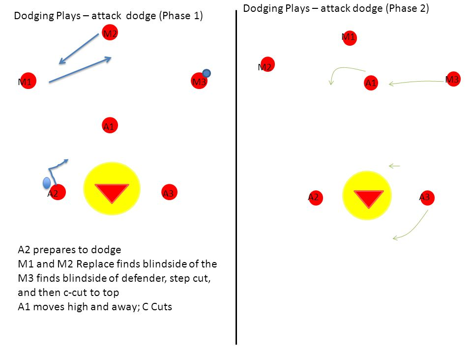 Dodging Plays – attack dodge (Phase 1) A2 prepares to dodge M1 and M2 Replace finds blindside of the M3 finds blindside of defender, step cut, and then c-cut to top A1 moves high and away; C Cuts A3 M3M1 M2 A1 A2 M3 A1 A3 M1 A2 Dodging Plays – attack dodge (Phase 2) M2