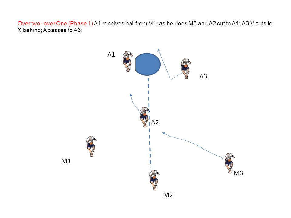 M2 A2 M3 M1 A3 A1 Over two- over One (Phase 1) A1 receives ball from M1; as he does M3 and A2 cut to A1; A3 V cuts to X behind; A passes to A3;