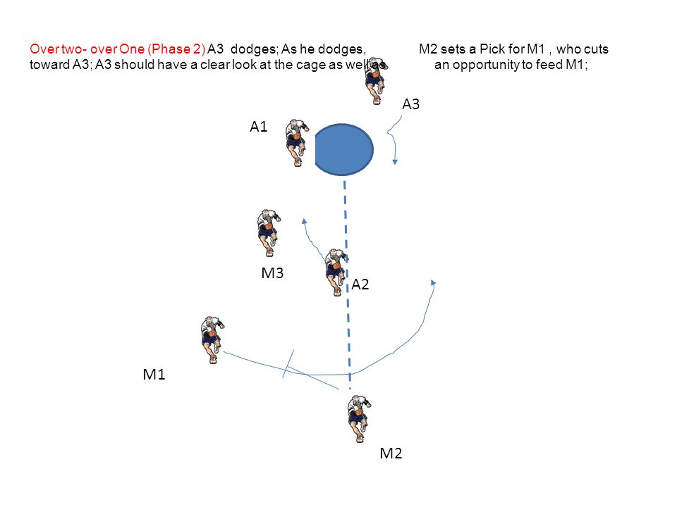 M2 A2 M3 M1 A3 A1 Over two- over One (Phase 2) A3 dodges; As he dodges, M2 sets a Pick for M1, who cuts toward A3; A3 should have a clear look at the cage as well as an opportunity to feed M1;