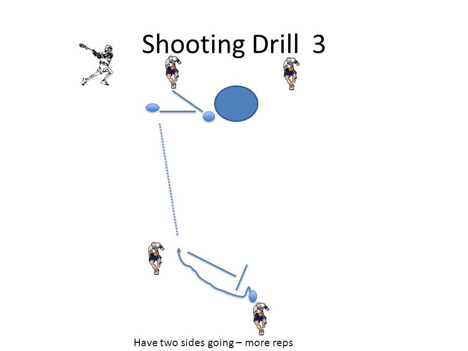 Shooting Drill 3 Have two sides going – more reps