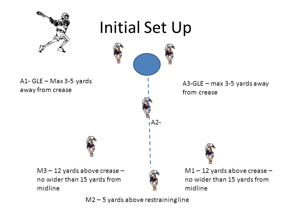 Initial Set Up M2 – 5 yards above restraining line M1 – 12 yards above crease – no wider than 15 yards from midline A1- GLE – Max 3-5 yards away from crease A2- A3-GLE – max 3-5 yards away from crease M3 – 12 yards above crease – no wider than 15 yards from midline
