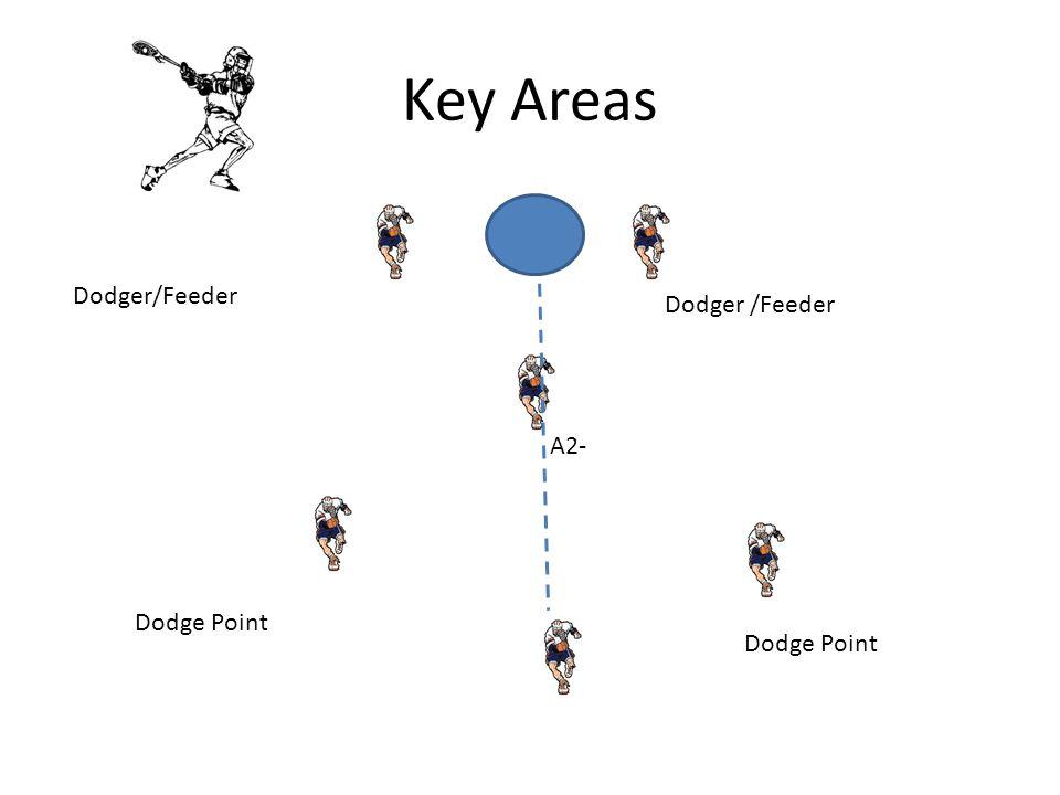 Key Areas Dodger/Feeder A2- Dodger /Feeder Dodge Point