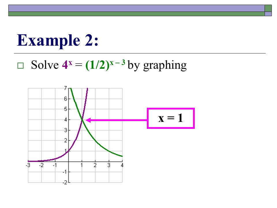 You Try:  Solve 3 x = (1/9) x – 3  Solve 4 3x = 2 x + 1 by graphing