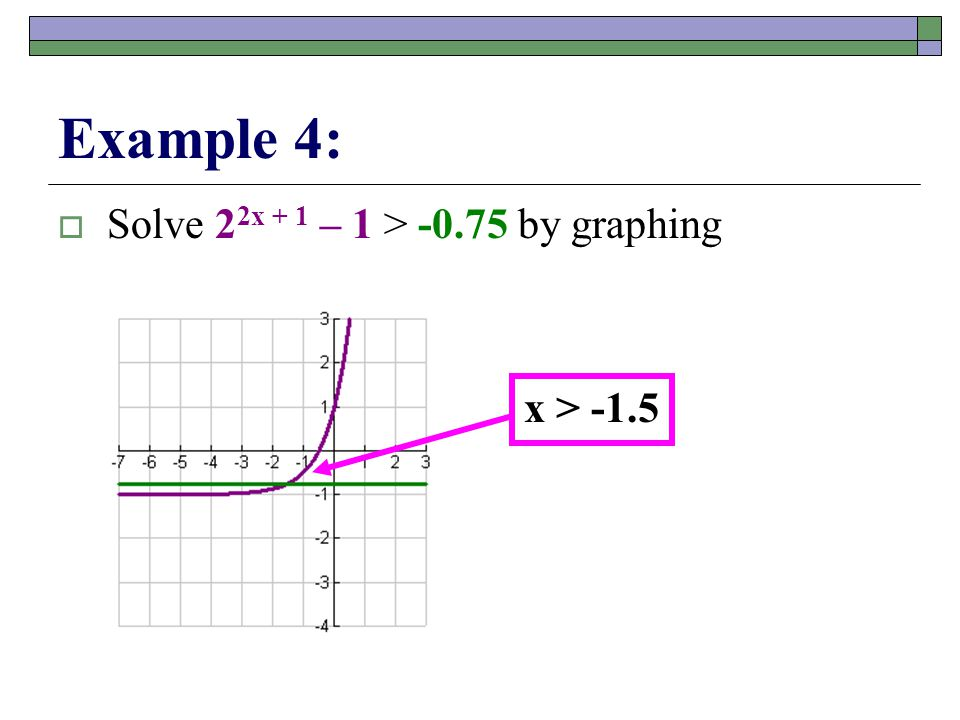 Example 4:  Solve 2 2x + 1 – 1 > -0.75 by graphing x > -1.5