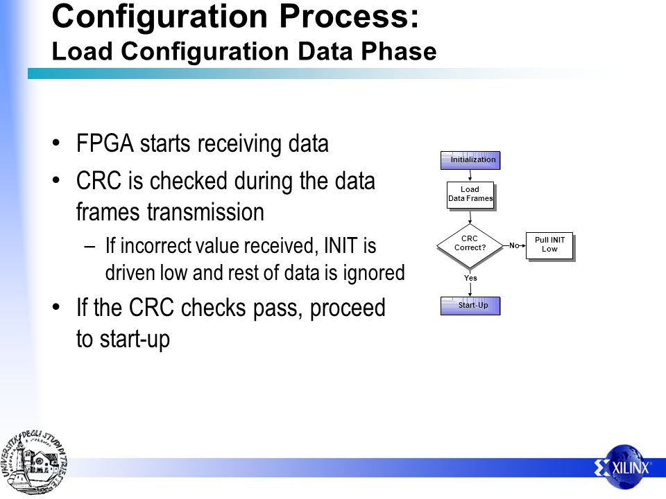 Initialization Start-Up No Yes CRC Correct? Load Data Frames Pull INIT Low Configuration Process: Load Configuration Data Phase FPGA starts receiving