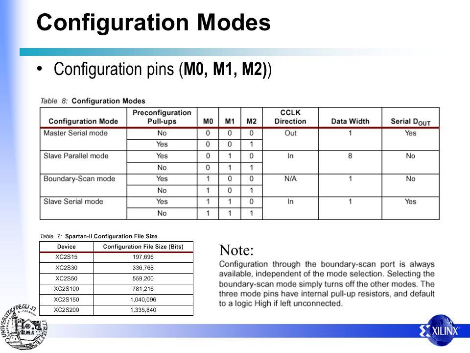 Configuration Modes Configuration pins ( M0, M1, M2) ) Note: