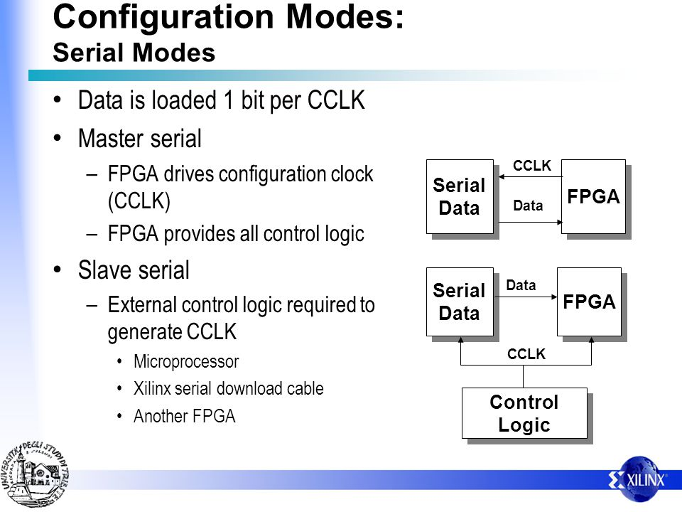 Data is loaded 1 bit per CCLK Master serial – FPGA drives configuration clock (CCLK) – FPGA provides all control logic Slave serial – External control