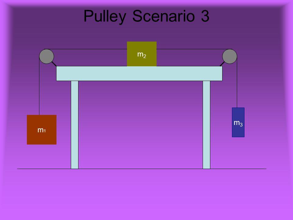 Pulley Scenario 3 m2m2 m1m1 m3m3