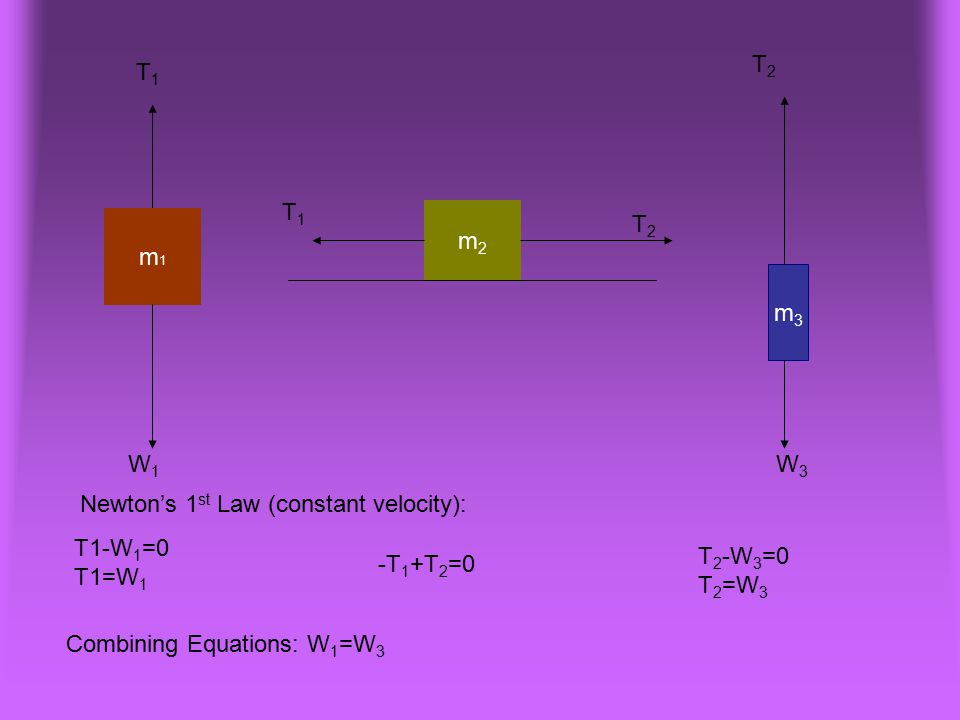 m1m1 m3m3 m2m2 T1-W 1 =0 T1=W 1 -T 1 +T 2 =0 T 2 -W 3 =0 T 2 =W 3 T1T1 W1W1 T1T1 T2T2 T2T2 W3W3 Combining Equations: W 1 =W 3 Newton's 1 st Law (const