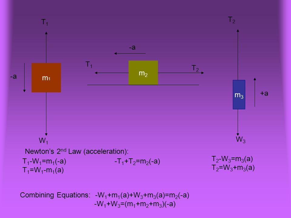 m1m1 m3m3 -a m2m2 +a T 1 -W 1 =m 1 (-a) T 1 =W 1 -m 1 (a) -T 1 +T 2 =m 2 (-a) T 2 -W 3 =m 3 (a) T 2 =W 3 +m 3 (a) T1T1 W1W1 T1T1 T2T2 T2T2 W3W3 Combin