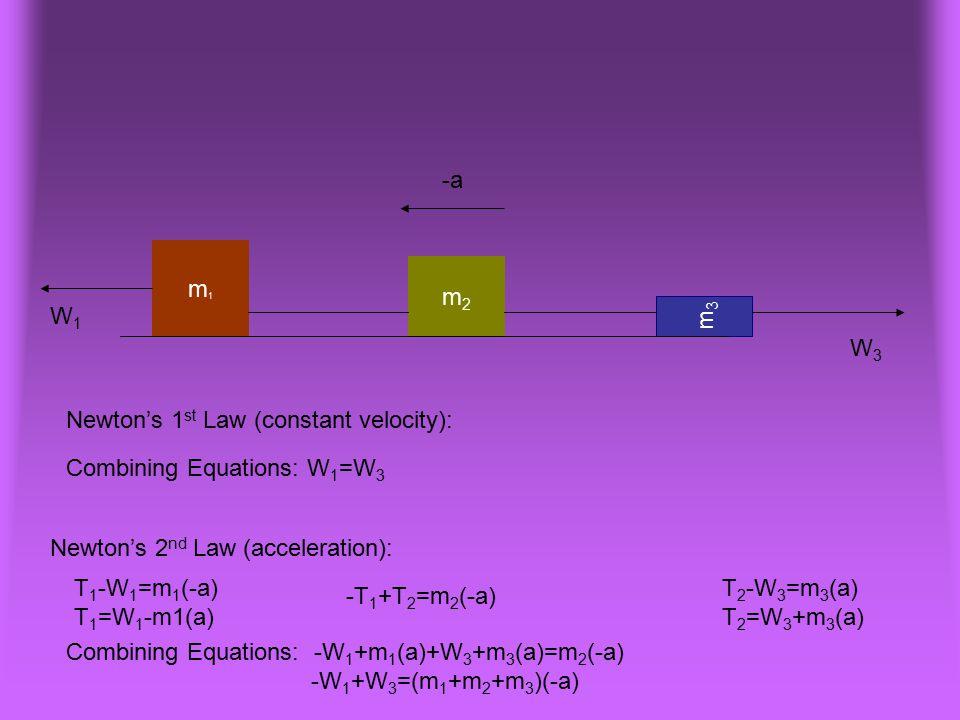 m1m1 m3m3 m2m2 -a T 1 -W 1 =m 1 (-a) T 1 =W 1 -m1(a) -T 1 +T 2 =m 2 (-a) W1W1 W3W3 Combining Equations: -W 1 +m 1 (a)+W 3 +m 3 (a)=m 2 (-a) -W 1 +W 3