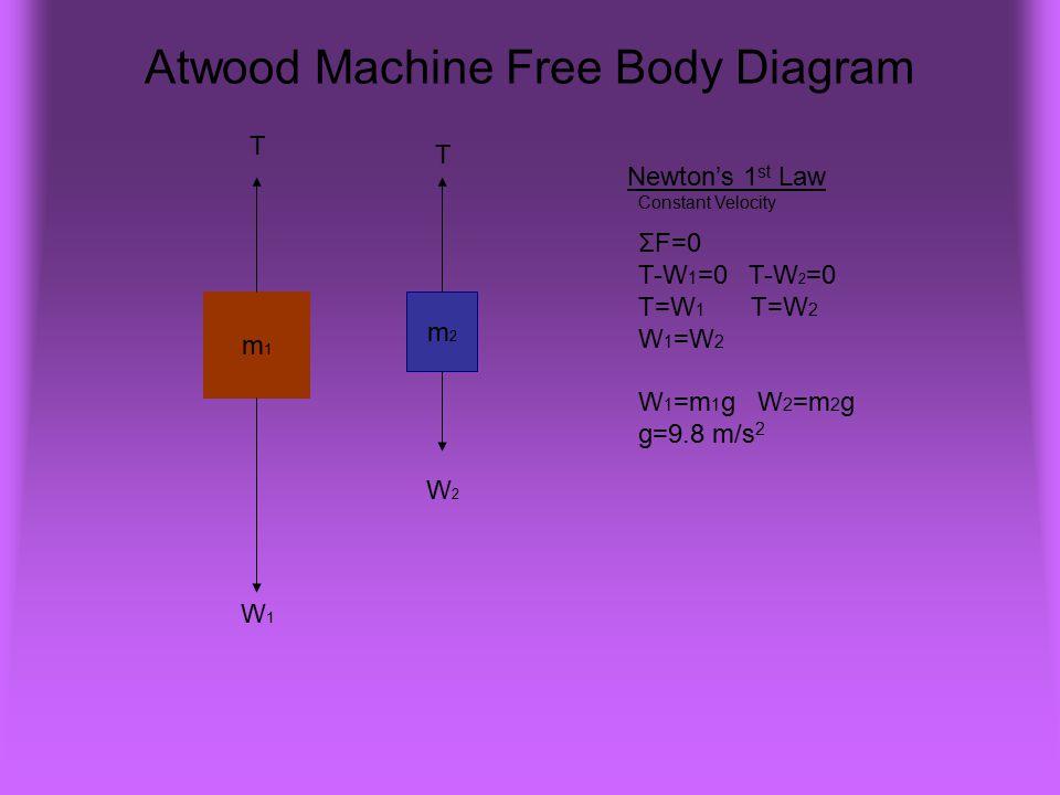 Atwood Machine Free Body Diagram m1m1 m2m2 W1W1 T W2W2 T Newton's 1 st Law Constant Velocity ΣF=0 T-W 1 =0 T-W 2 =0 T=W 1 T=W 2 W 1 =W 2 W 1 =m 1 g W