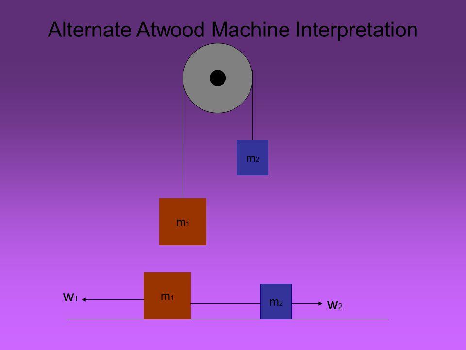 Alternate Atwood Machine Interpretation m1m1 m2m2 m1m1 m2m2 w1w1 w2w2